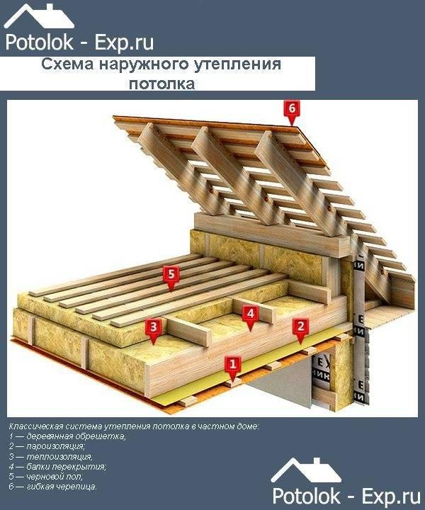 Какой плотности утеплитель должен быть для потолка - строитель