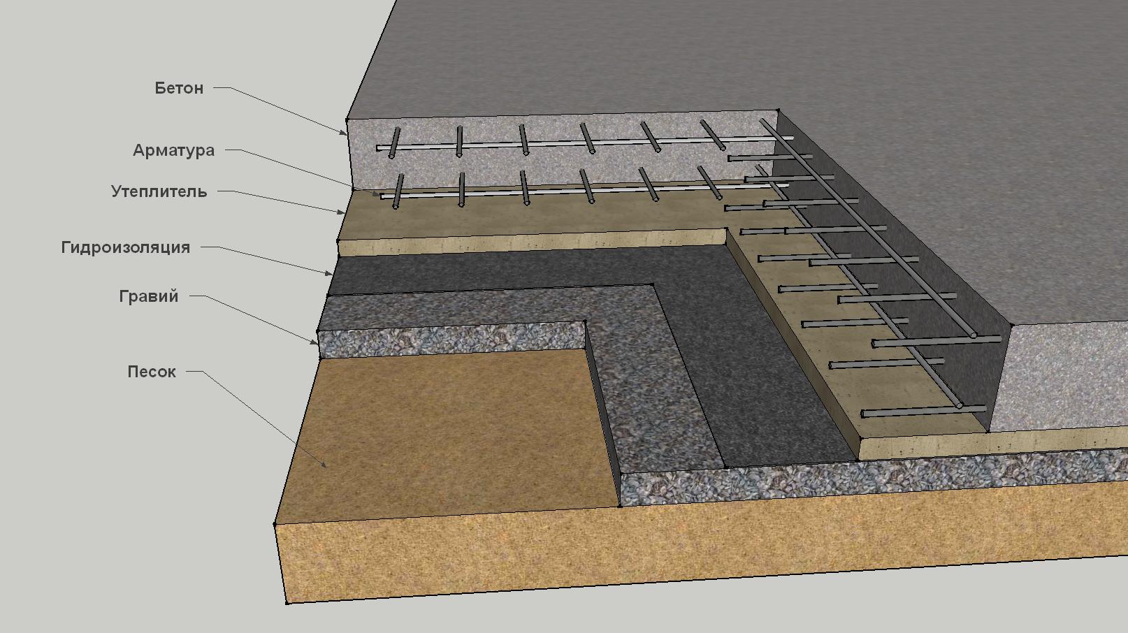 Фундамент на песке — разновидности грунта и выбор фундамента
