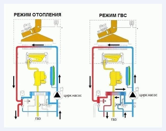 Двухконтурные газовые котлы для отопления частного дома: какой лучше и как выбрать, обзор лучших моделей