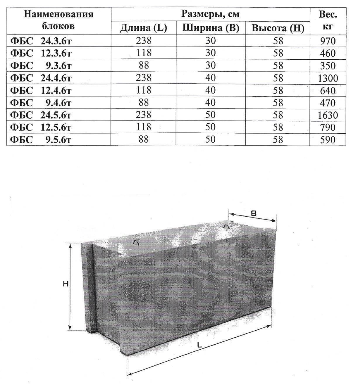 Блоки фбс размеры и вес, технические характеристики, виды, цены