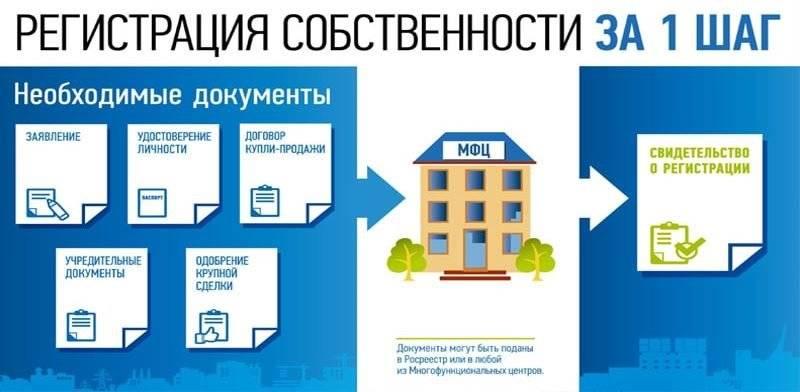 Оформление дома в московской области, оформить дом по дачной амнистии.