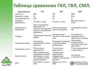 Преимущества и недостатки гипсоволоконного и гипсокартонного листов