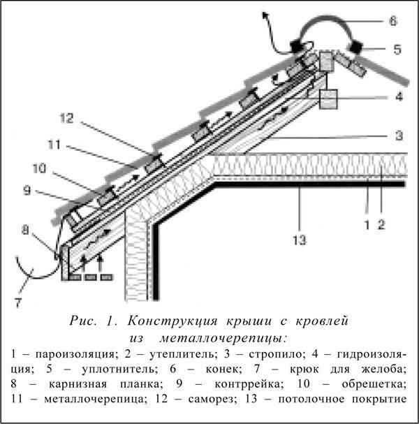 Крыша из металлочерепицы своими руками: как правильно выполнить монтаж