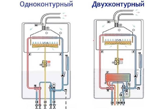Рейтинг двухконтурных настенных газовых котлов, какой лучше выбрать?