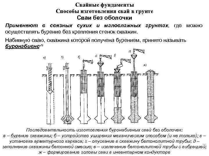 Свайный фундамент своими руками на жб сваях