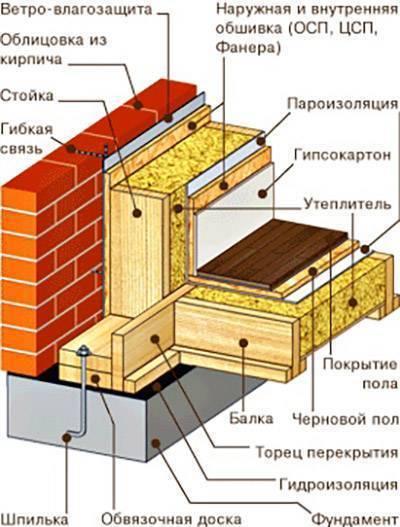 Как обложить дом из бруса кирпичом — topsamoe.ru