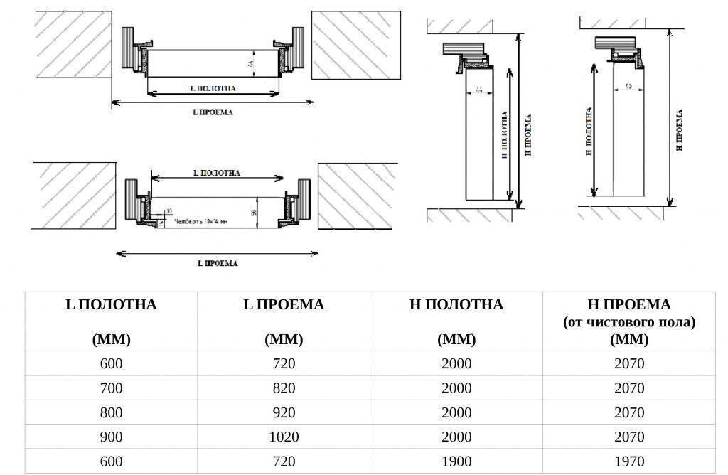 Стандартные размеры межкомнатных дверей и дверных проемов по госту: двери с коробкой и без (ширина, высота), размер дверного полотна