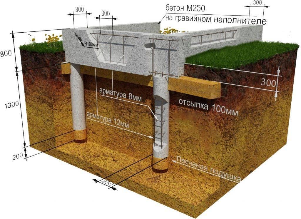 Бурение под свайный фундамент - блог о строительстве