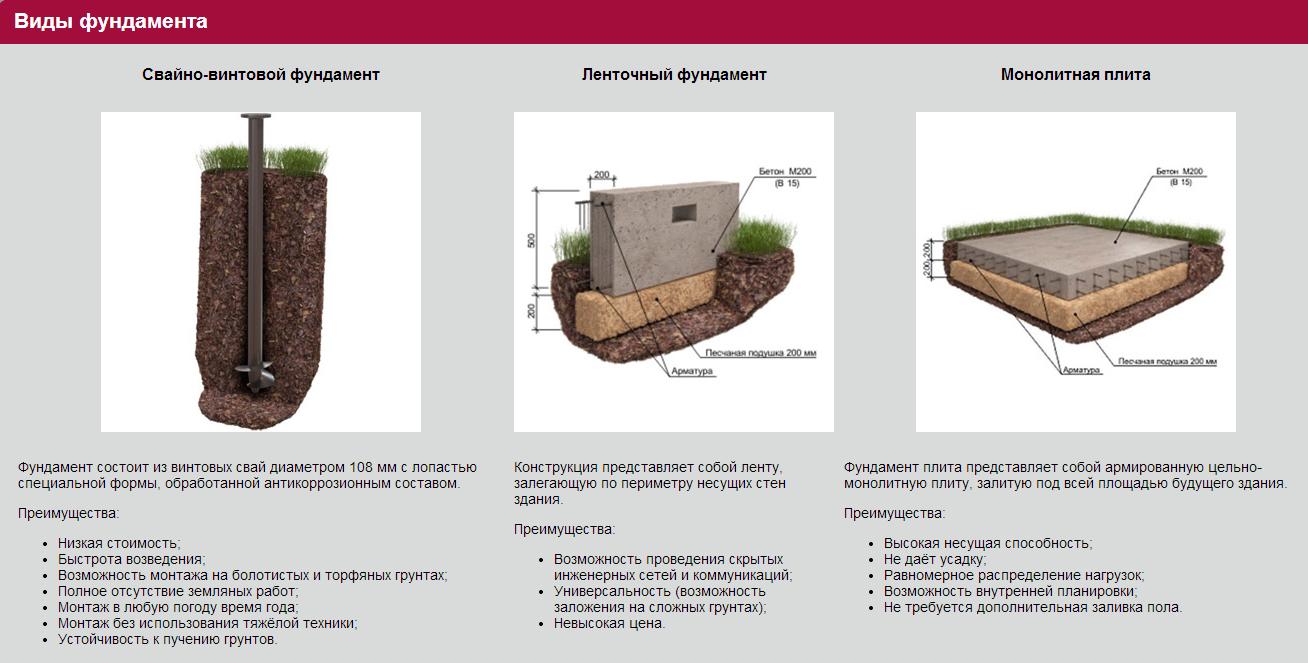 Виды фундаментов классифицируют по типу используемого материала и методу монтажа