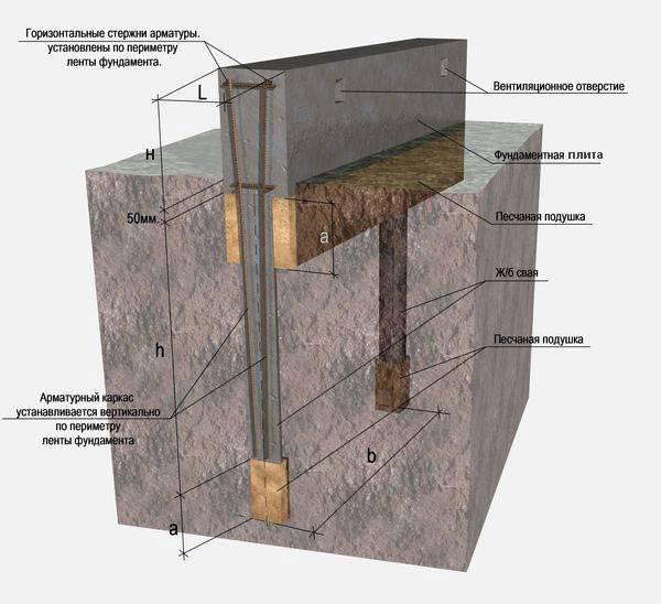 Выбираем фундамент для проблемного грунта: ленточный, свайный или плитный?