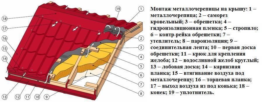 Устройство кровли из металлочерепицы