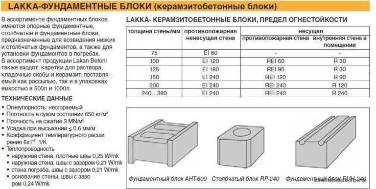 Размеры блока из керамзитобетона