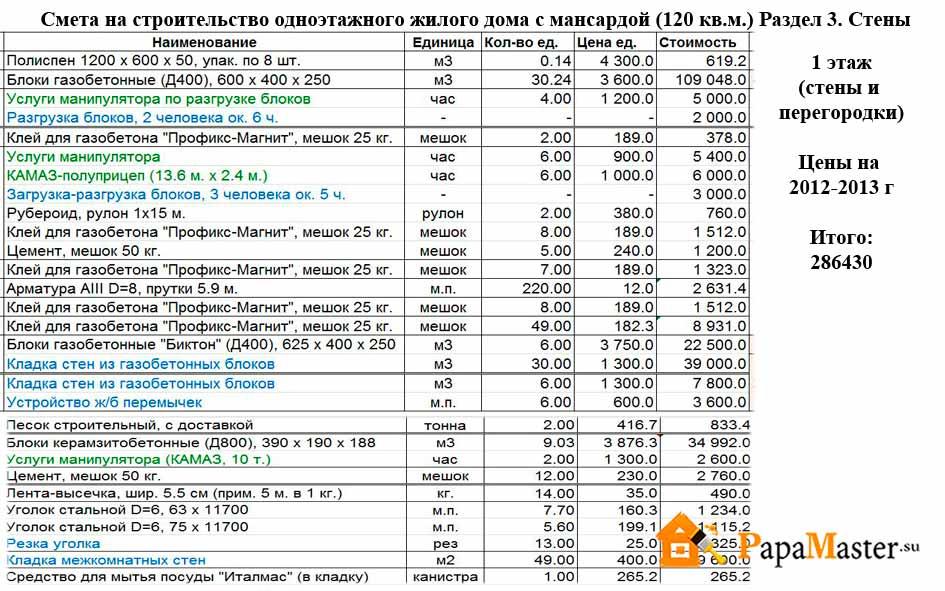 Смета для строительства жилого дома из газобетона
