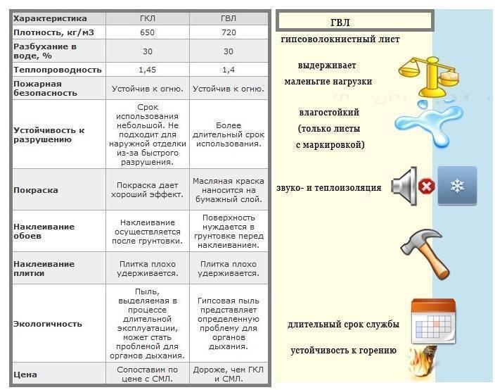 Гвл и гкл: разница | что лучше - гипсоволокно или гипсокартон и есть ли альтернатива