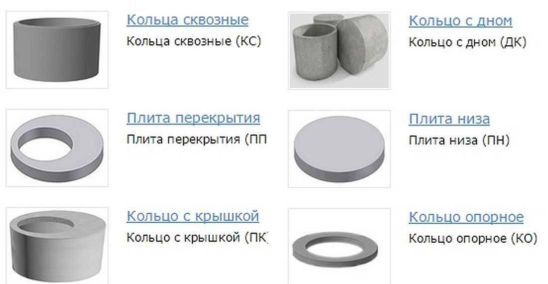 Формы для бетонных колец своими руками