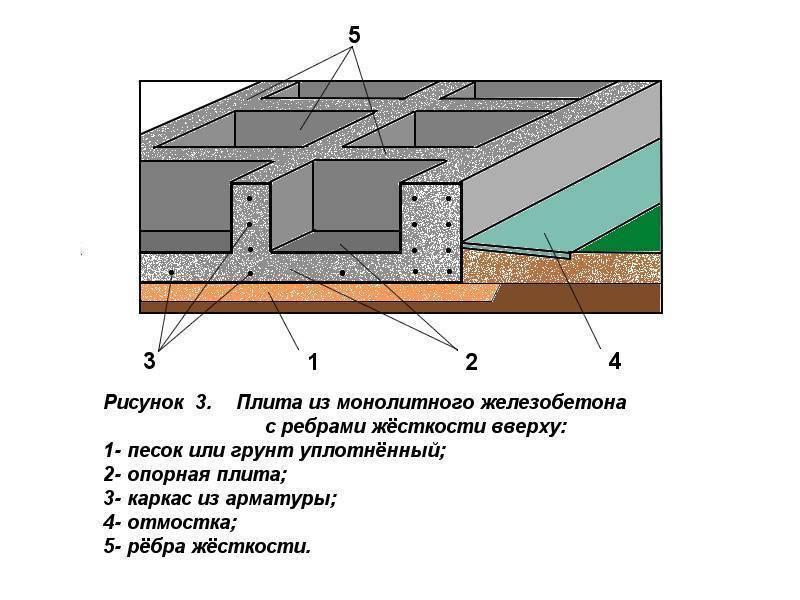 Плитный фундамент с ребрами жесткости. заливка. плюсы и минусы.
