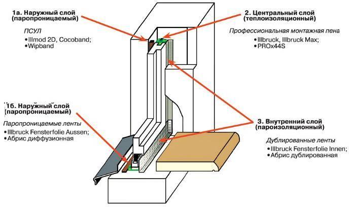 Правильная технология установки пластиковых окон в кирпичном доме своими руками.