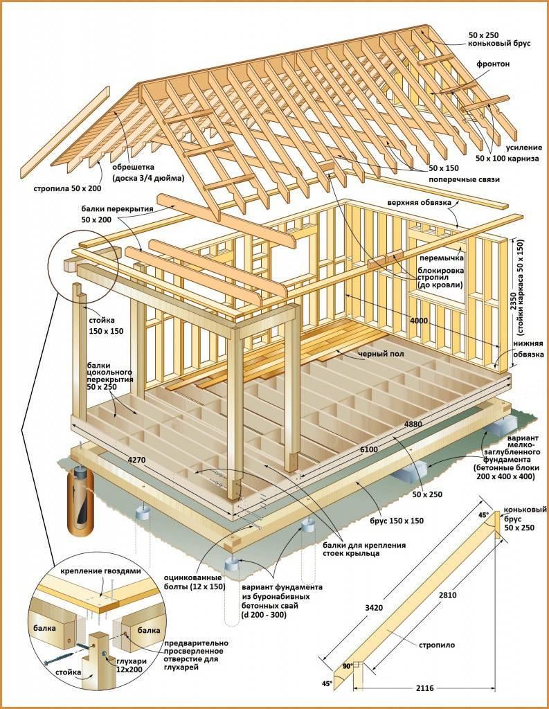 Что такое каркасный дом, из чего его строят