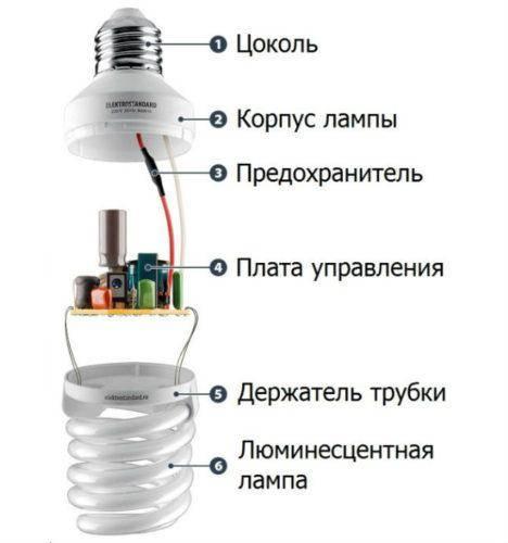 Почему энергосберегающая лампочка мигает при выключенном свете - постройка