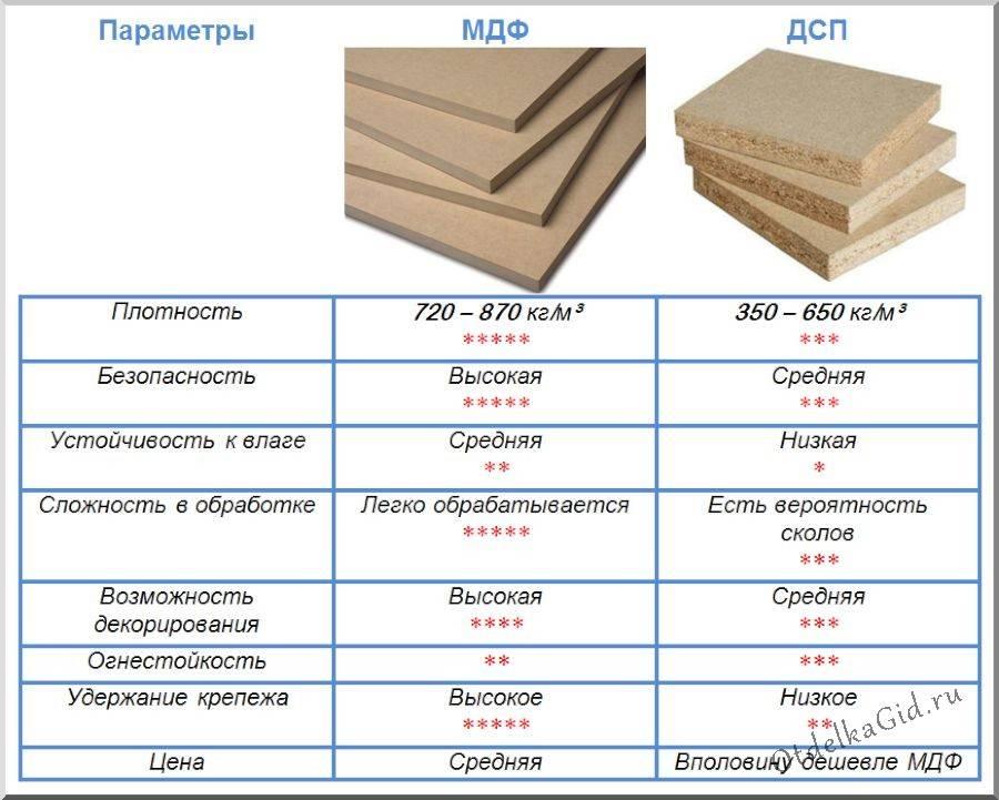 Что лучше – мдф или лдсп для мебели: сравнение преимуществ и недостатков материалов