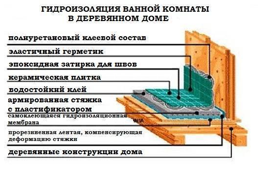 Гидроизоляция потолка в ванной: своими руками - описание и фото