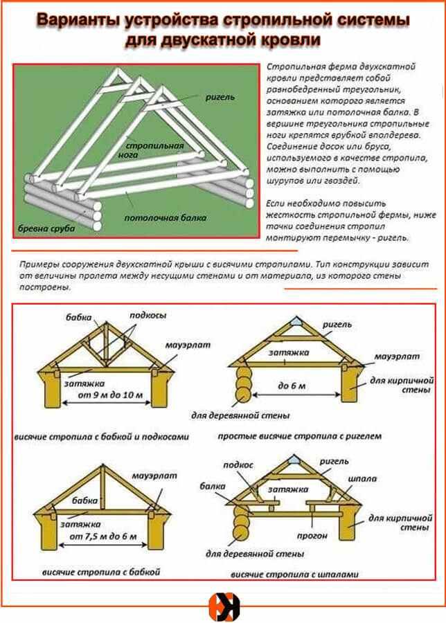 Как рассчитать длину стропил двухскатной крыши: пример
