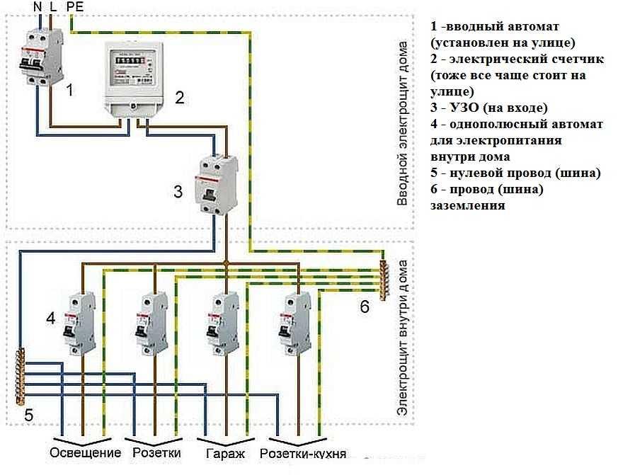Скрытая электропроводка в деревянном доме: видео, фото, правила монтажа
