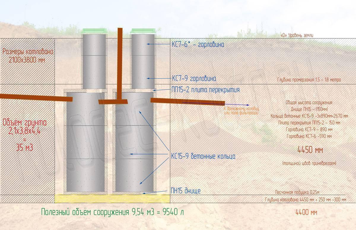 Септик из бетонных колец своими руками: схема, устройство, советы септик из бетонных колец своими руками: схема, устройство, советы