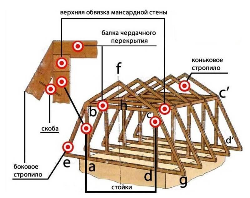 Двухскатная крыша дома своими руками, пошаговая инструкция – сборка и утановка стропил