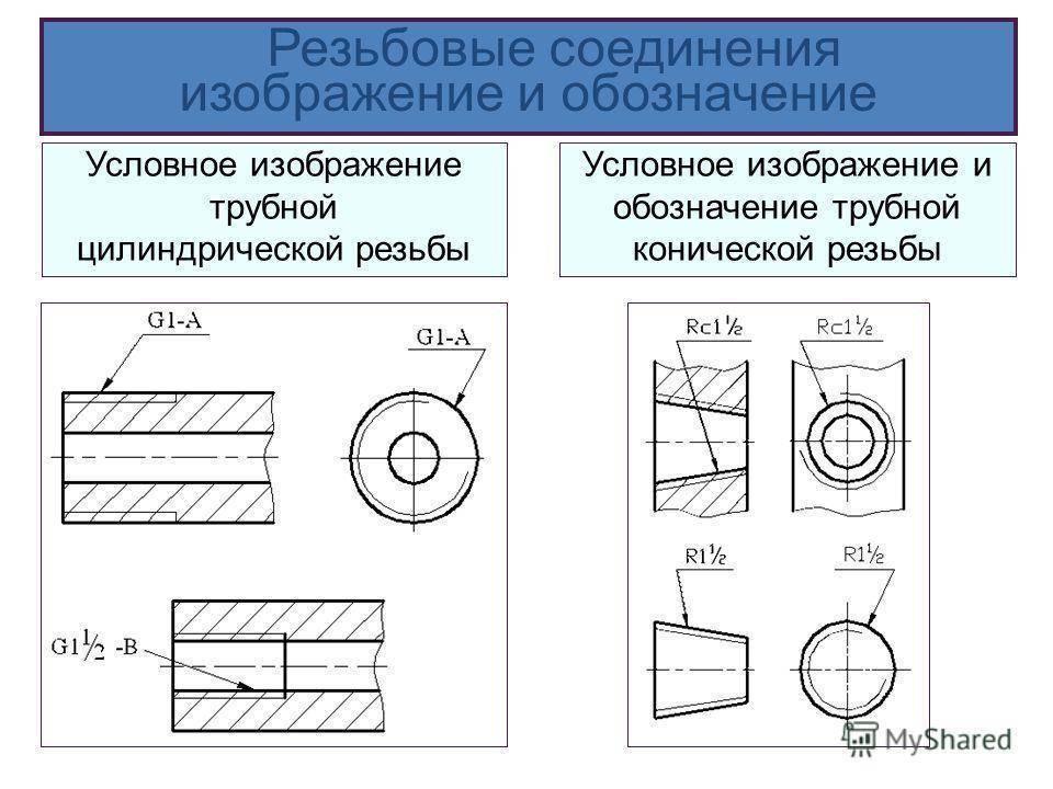 Трубная резьба: размеры в мм и дюймах по диаметру, стандартная резьба