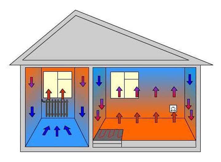 Электрическое инфракрасное отопление - система отопления
