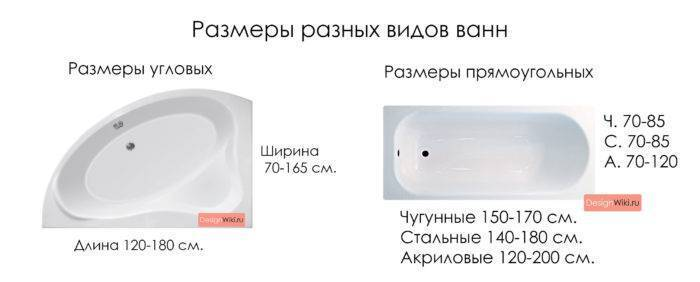Размеры ванной чугунной
