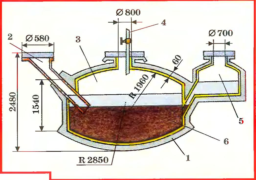 Биогаз: производство, состав и технология получения