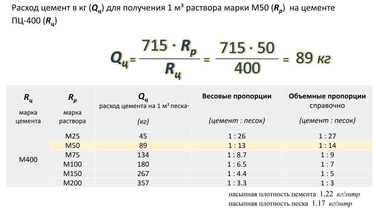 Расчет цементно песчаной стяжки пола калькулятор. цементно-песчаная смесь: расход на м2, состав и пропорции