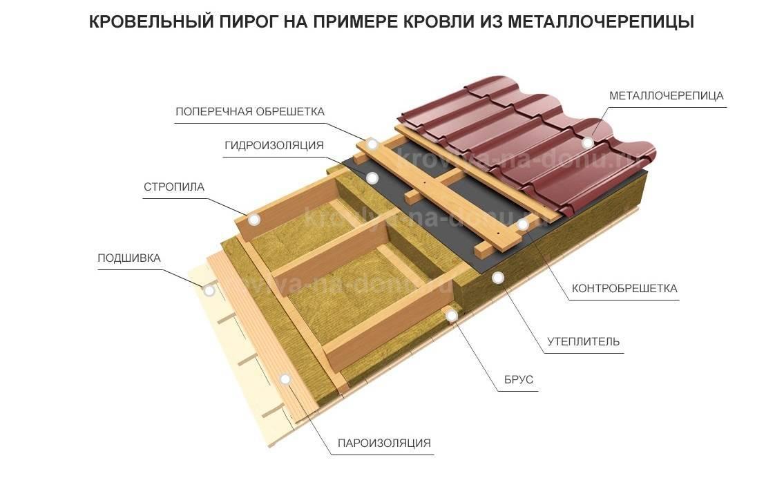 Как сделать крышу из металлочерепицы
