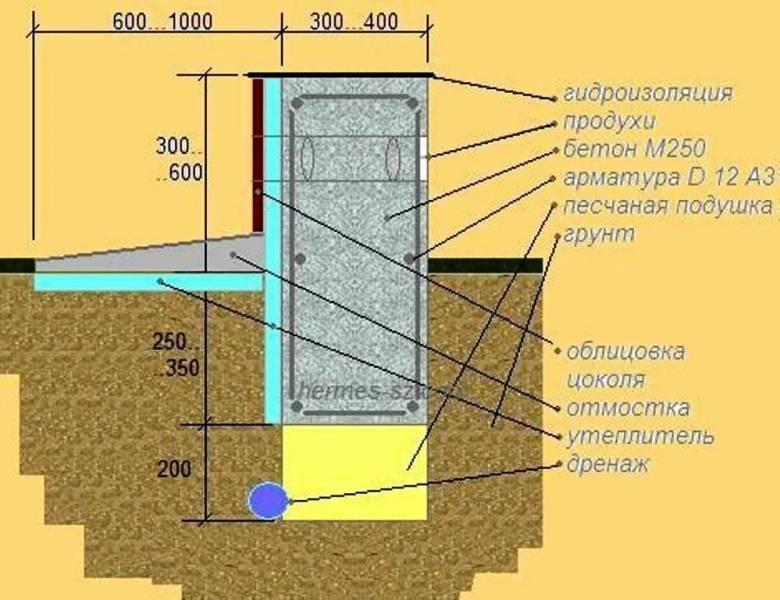 Глубина фундамента для двухэтажного дома из кирпича