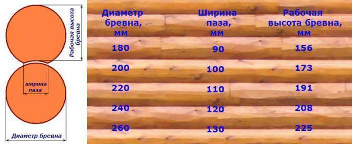 Оцилиндрованное бревно (40 фото): оцилиндровка бревна, размеры, плюсы и минусы, что это такое, рабочая высота и что лучше - рубленное или оцилиндрованное бревно
