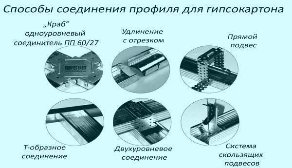 Профиль для гипсокартона: 115 фото правил крепления и монтажа конструкций