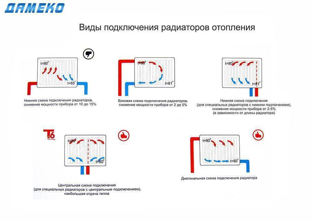 Подключение радиаторов отопления схемы обвязки - tokzamer.ru