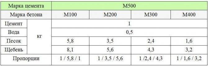 Пропорции бетона: как правильно замесить вручную и бетономешалкой