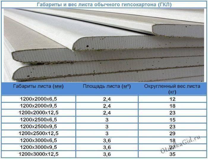 Профиль для гипсокартона: размеры и виды, направляющий, стеновой, потолочный, стоечный, металлический, фото и видео