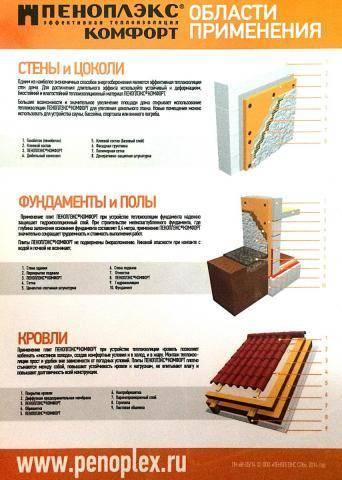 Пеноплекс: что это за материал, где применяется и как монтируется?
