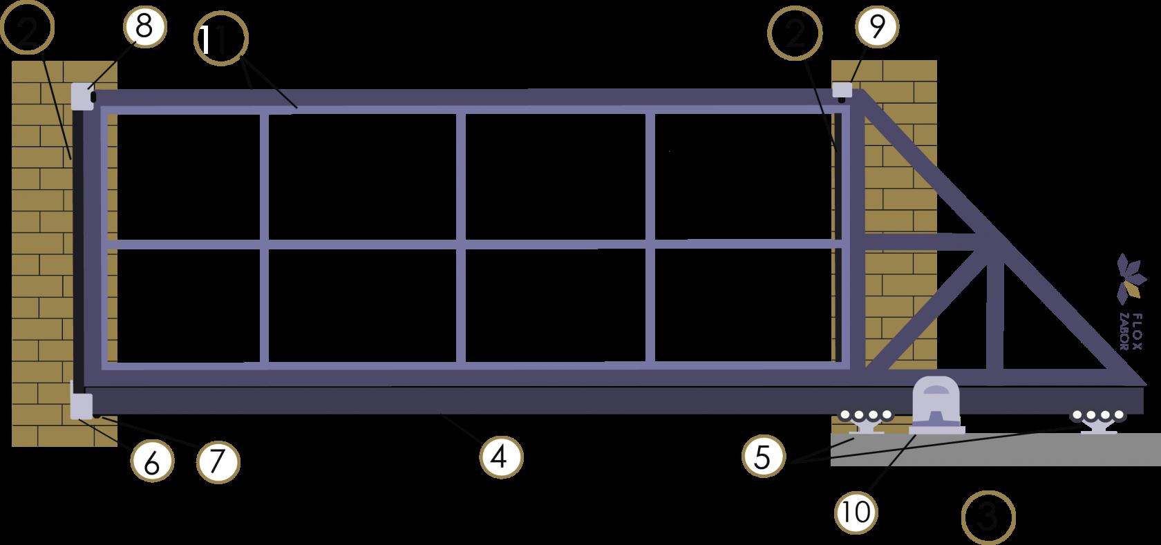 Откатные ворота своими руками- устройство, схемы, чертежи