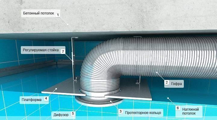 Вентиляция под натяжным потолком - зачем она нужна и как выглядит?