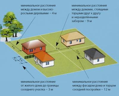 Пожарные нормы безопасности: расстояние между жилыми домами