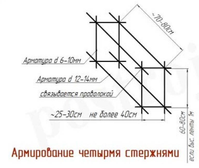 Зачем, как и какое количество арматуры потребуется для армирования ленточного фундамента