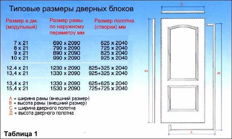 Высота межкомнатных дверей: стандарт для квартир, стандартные ширина и толщина