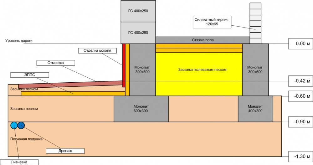 Пол на ленточном фундаменте с засыпкой: утепление и монтаж покрытия
