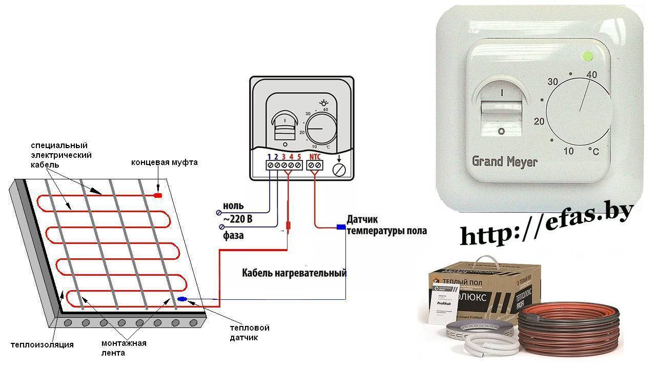 Как рассчитать электрический тёплый пол