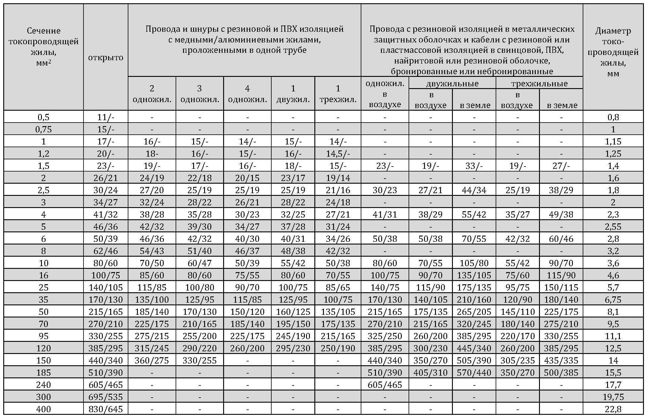 Как подобрать кабель в электросети 0,4кв: сечение и длина кабеля   elesant.ru